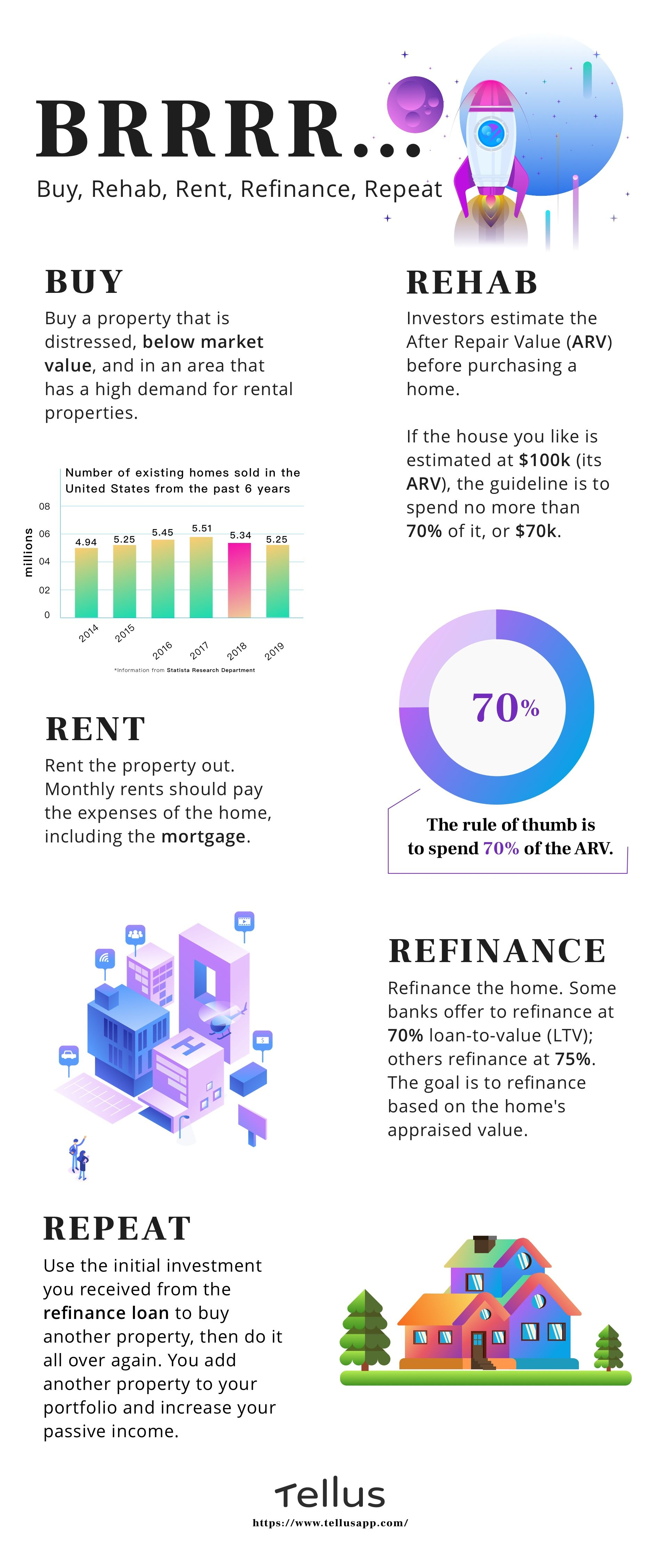 BRRRR Method for Real Estate Investing Beginners   Tellus Blog