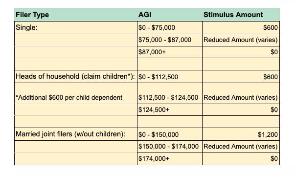 Second Stimulus Check Breakdown